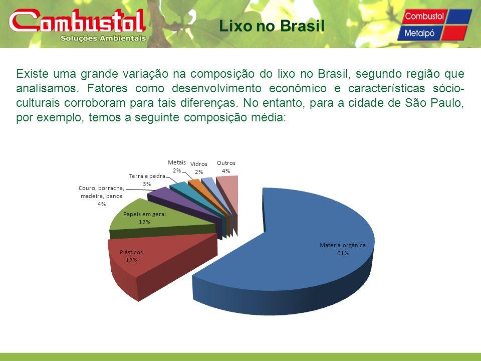 Lixo no Brasil Existe uma grande variação na composição do lixo no Brasil, segundo região que analisamos. Fatores como desenvolvimento econômico e car