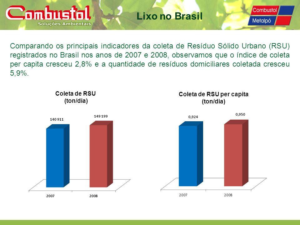 Lixo no Brasil Comparando os principais indicadores da coleta de Resíduo Sólido Urbano (RSU) registrados no Brasil nos anos de 2007 e 2008, observamos
