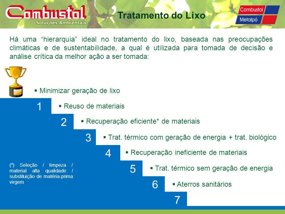 Tratamento do Lixo Há uma hierarquia ideal no tratamento do lixo, baseada nas preocupações climáticas e de sustentabilidade, a qual é utilizada para t