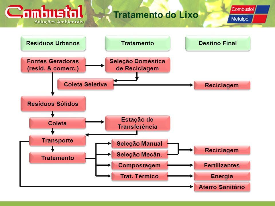 Resíduos Urbanos Tratamento Destino Final Fontes Geradoras (resid. & comerc.) Fontes Geradoras (resid. & comerc.) Seleção Doméstica de Reciclagem Cole