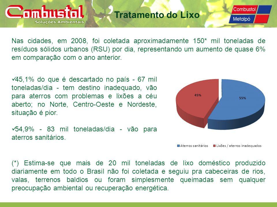 Nas cidades, em 2008, foi coletada aproximadamente 150* mil toneladas de resíduos sólidos urbanos (RSU) por dia, representando um aumento de quase 6%