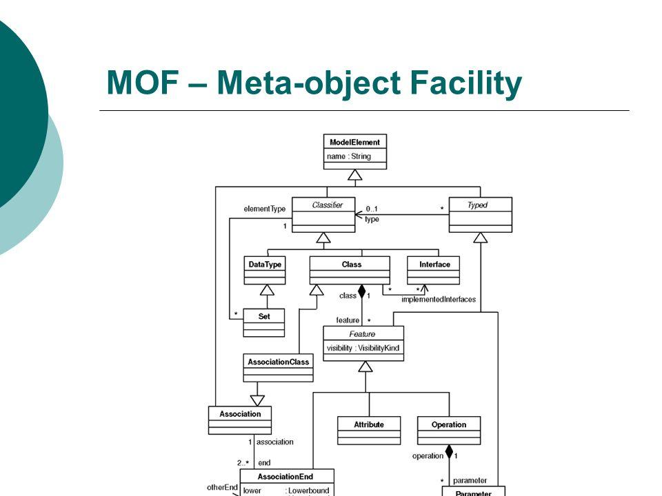 MOF – Meta-object Facility