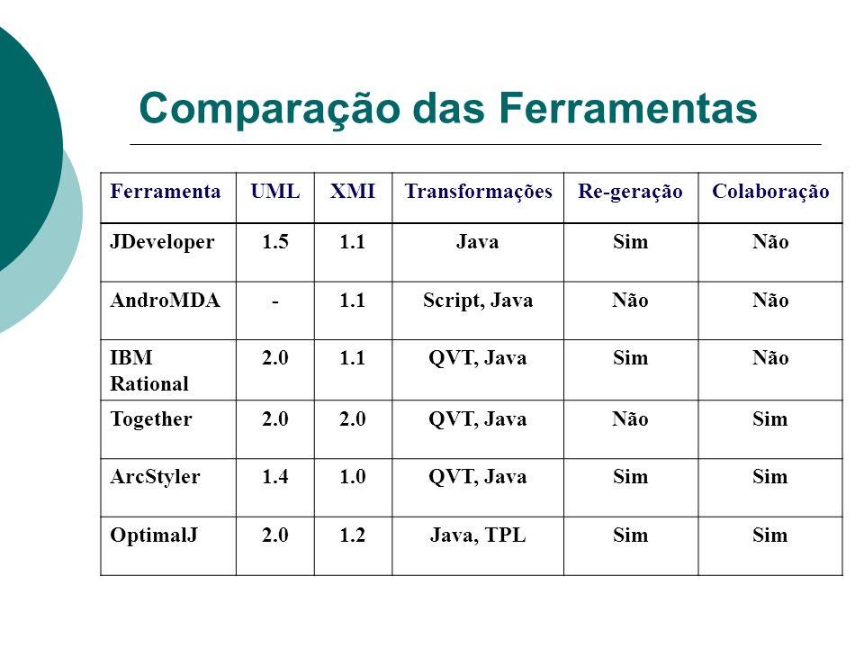 Comparação das Ferramentas FerramentaUMLXMITransformaçõesRe-geraçãoColaboração JDeveloper1.51.1JavaSimNão AndroMDA-1.1Script, JavaNão IBM Rational 2.01.1QVT, JavaSimNão Together2.0 QVT, JavaNãoSim ArcStyler1.41.0QVT, JavaSim OptimalJ2.01.2Java, TPLSim