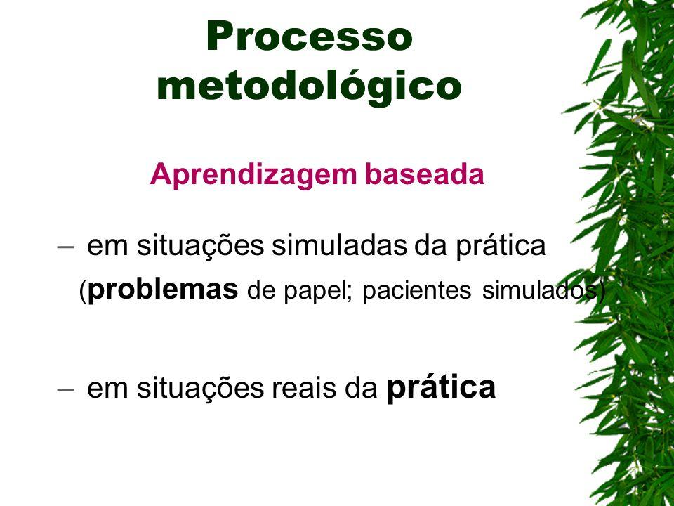 Processo metodológico Aprendizagem baseada – em situações simuladas da prática ( problemas de papel; pacientes simulados) – em situações reais da prát
