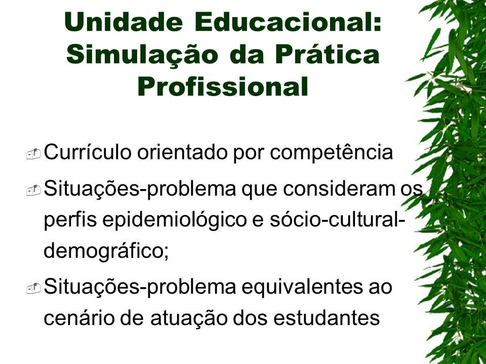 Unidade Educacional: Simulação da Prática Profissional Currículo orientado por competência Situações-problema que consideram os perfis epidemiológico