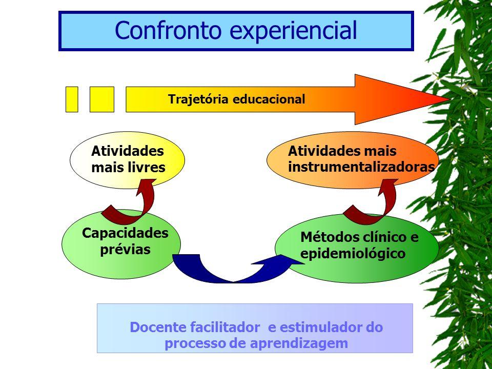 Trajetória educacional Métodos clínico e epidemiológico Capacidades prévias Docente facilitador e estimulador do processo de aprendizagem Atividades m