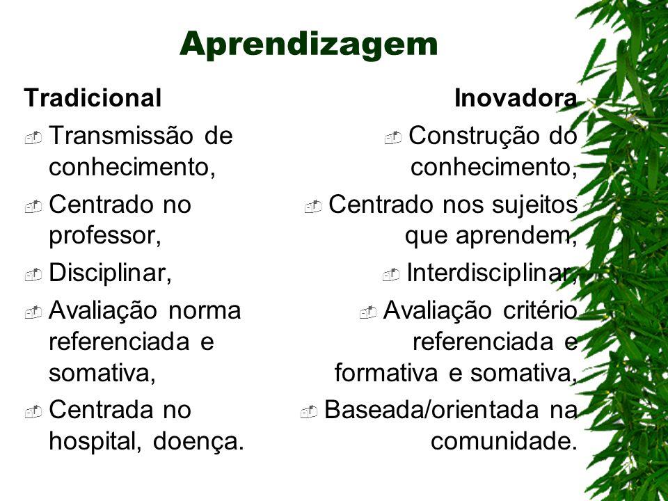 Aprendizagem Tradicional Transmissão de conhecimento, Centrado no professor, Disciplinar, Avaliação norma referenciada e somativa, Centrada no hospita