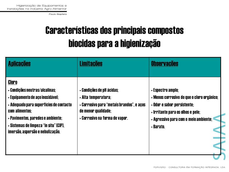 Características dos principais compostos biocidas para a higienização AplicaçõesLimitaçõesObservações Cloro Condições neutras/alcalinas; Equipamento d