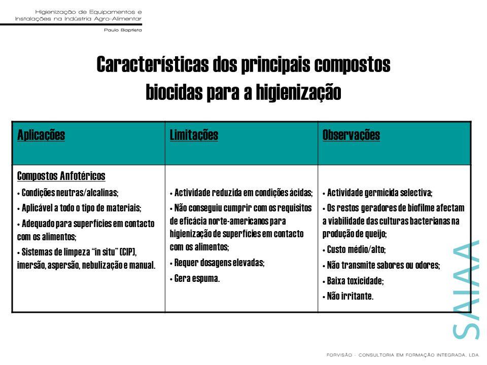 Características dos principais compostos biocidas para a higienização AplicaçõesLimitaçõesObservações Compostos Anfotéricos Condições neutras/alcalina