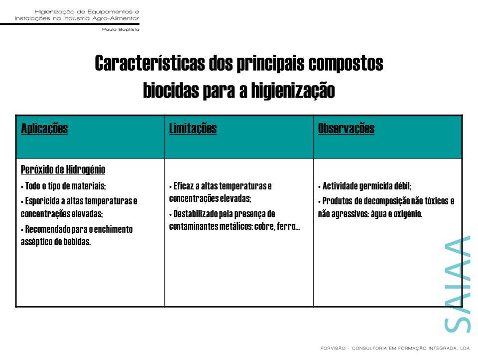 Características dos principais compostos biocidas para a higienização AplicaçõesLimitaçõesObservações Peróxido de Hidrogénio Todo o tipo de materiais;