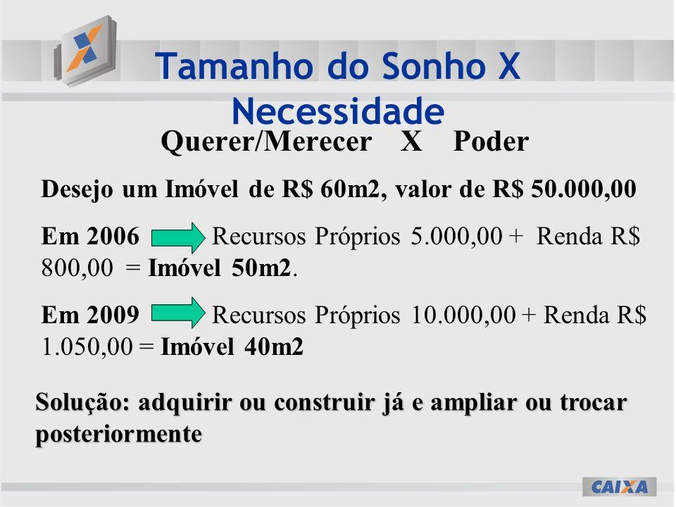 Tamanho do Sonho X Necessidade Querer/Merecer X Poder Desejo um Imóvel de R$ 60m2, valor de R$ 50.000,00 Em 2006 Recursos Próprios 5.000,00 + Renda R$ 800,00 = Imóvel 50m2.