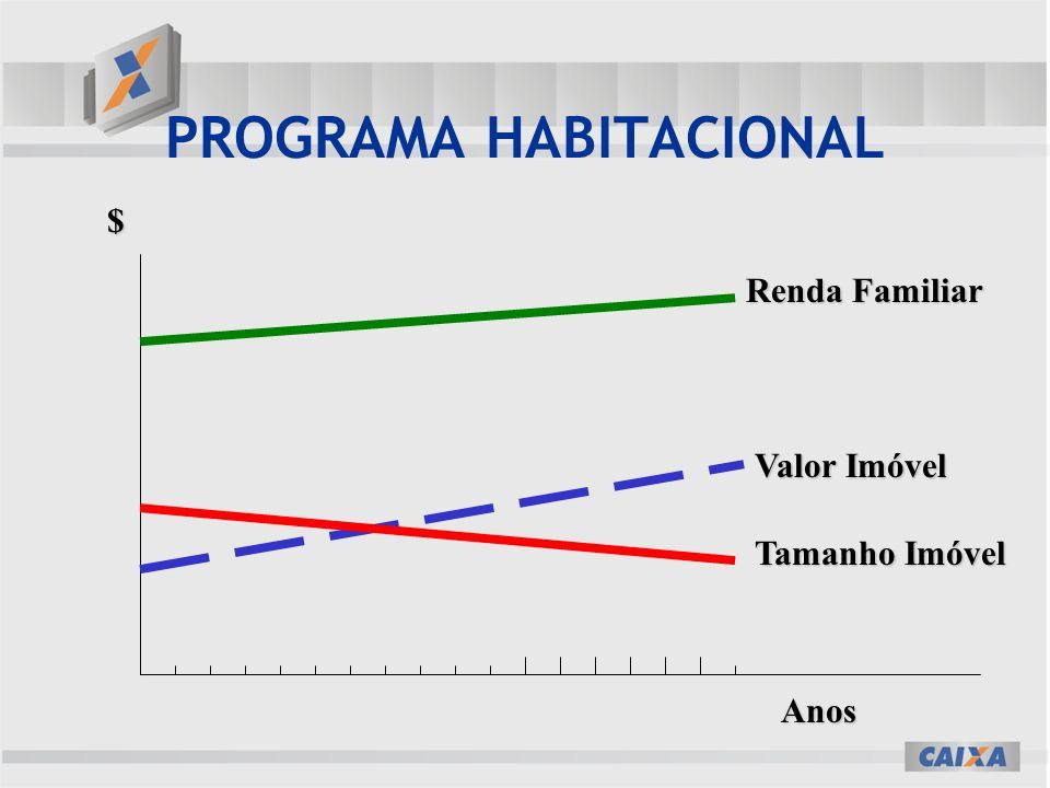 PROGRAMA HABITACIONAL $ Anos Renda Familiar Valor Imóvel Tamanho Imóvel