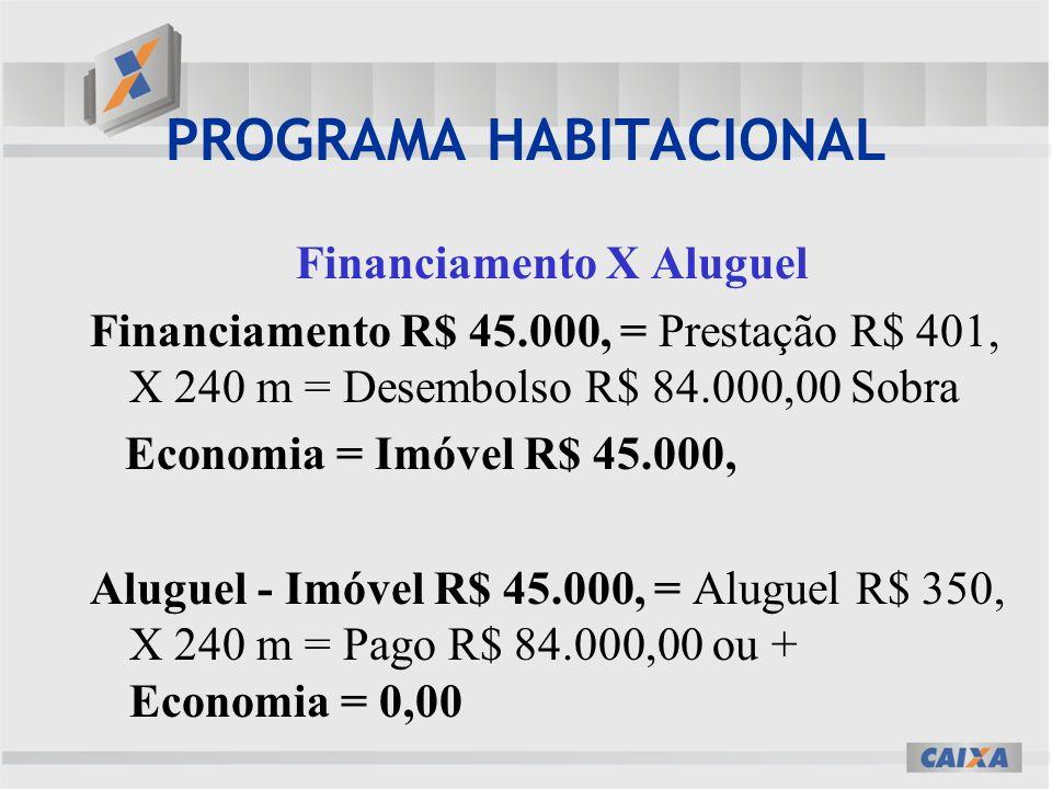 PROGRAMA HABITACIONAL Financiamento X Aluguel Financiamento R$ 45.000, = Prestação R$ 401, X 240 m = Desembolso R$ 84.000,00 Sobra Economia = Imóvel R$ 45.000, Aluguel - Imóvel R$ 45.000, = Aluguel R$ 350, X 240 m = Pago R$ 84.000,00 ou + Economia = 0,00