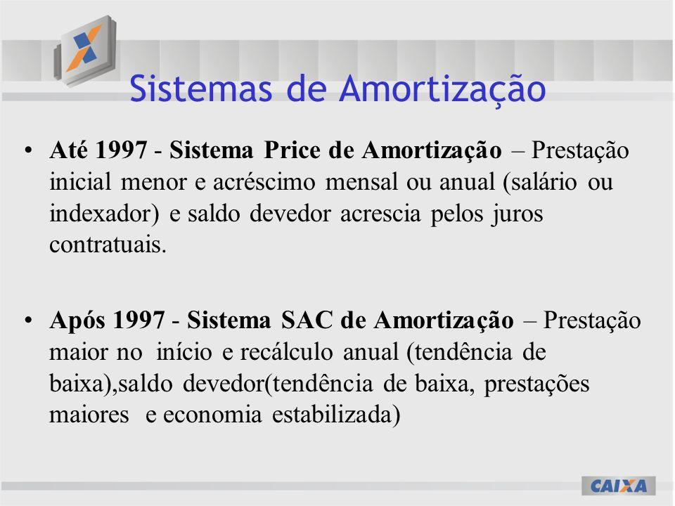 Sistemas de Amortização Até 1997 - Sistema Price de Amortização – Prestação inicial menor e acréscimo mensal ou anual (salário ou indexador) e saldo devedor acrescia pelos juros contratuais.