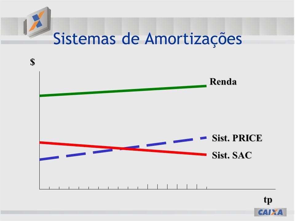 Sistemas de Amortizações $ tp Renda Sist. PRICE Sist. SAC