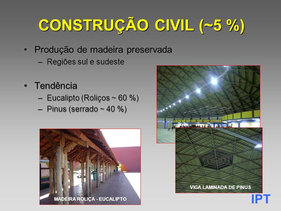 IPT CONSTRUÇÃO CIVIL (~5 %) Produção de madeira preservada –Regiões sul e sudeste Tendência –Eucalipto (Roliços ~ 60 %) –Pinus (serrado ~ 40 %) Produção de madeira preservada –Regiões sul e sudeste Tendência –Eucalipto (Roliços ~ 60 %) –Pinus (serrado ~ 40 %) VIGA LAMINADA DE PINUS MADEIRA ROLIÇA - EUCALIPTO