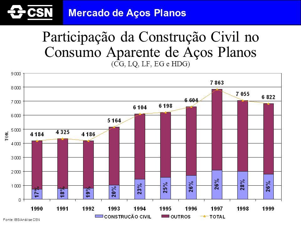 Participação da Construção Civil no Consumo Aparente de Aços Planos (CG, LQ, LF, EG e HDG) Fonte: IBS/Análise CSN Mercado de Aços Planos