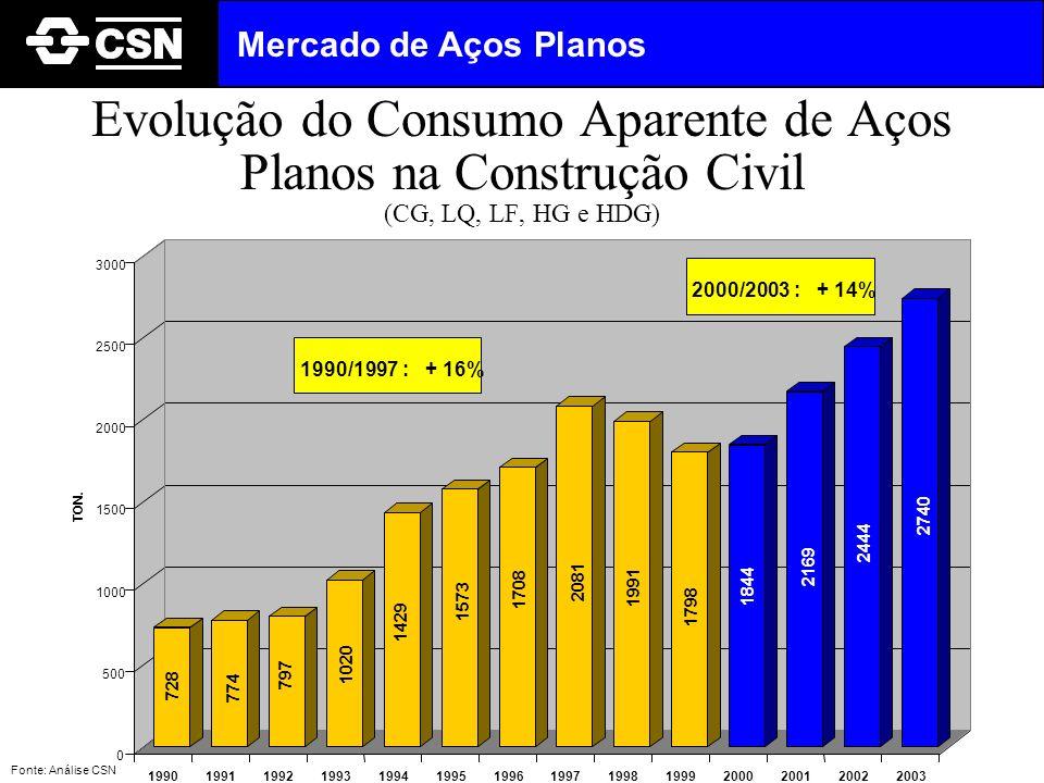 Evolução do Consumo Aparente de Aços Planos na Construção Civil (CG, LQ, LF, HG e HDG) Fonte: Análise CSN Mercado de Aços Planos