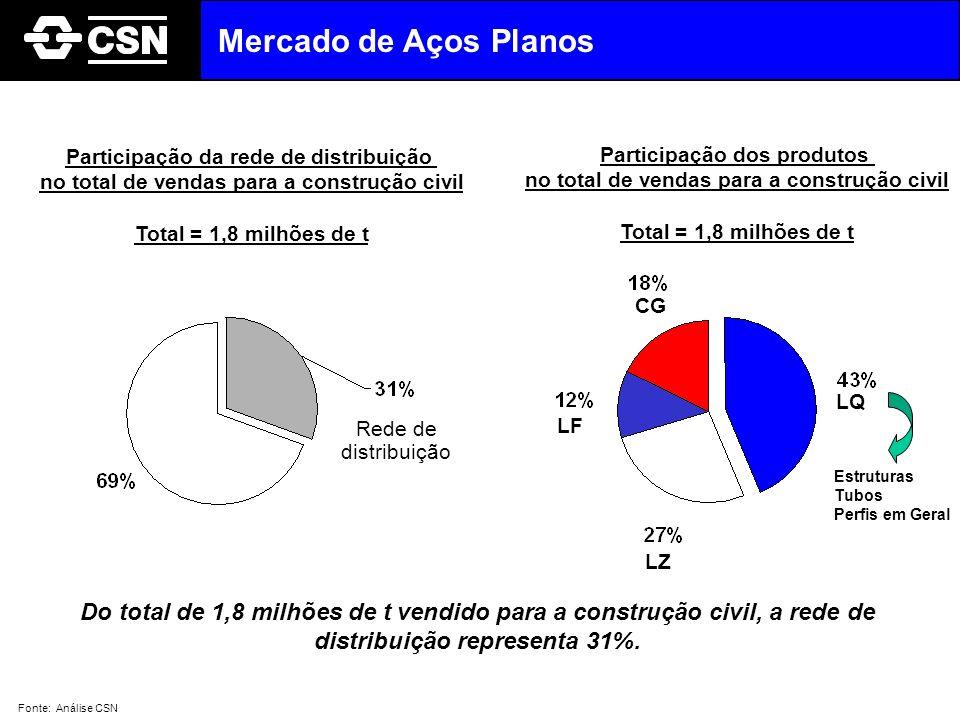 Do total de 1,8 milhões de t vendido para a construção civil, a rede de distribuição representa 31%. Participação da rede de distribuição no total de