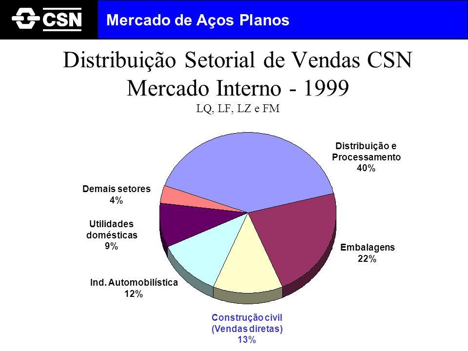 Distribuição Setorial de Vendas CSN Mercado Interno - 1999 LQ, LF, LZ e FM Distribuição e Processamento 40% Utilidades domésticas 9% Embalagens 22% Co