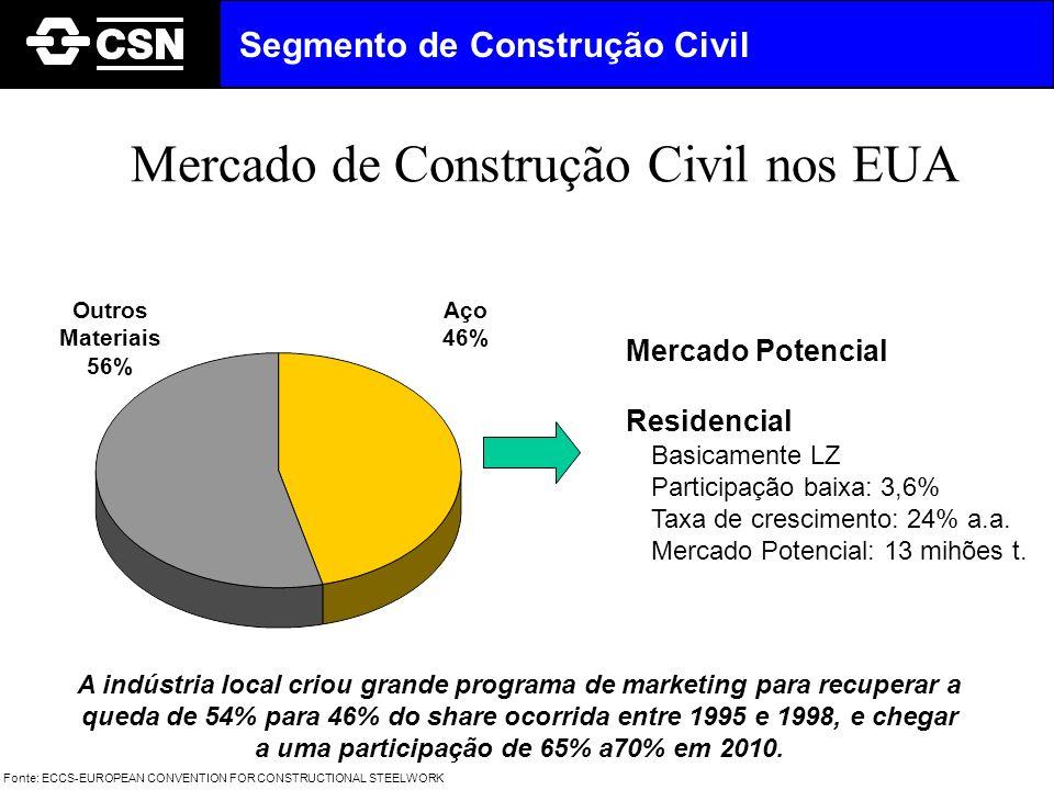 Mercado de Construção Civil nos EUA Outros Materiais 56% Aço 46% Mercado Potencial Residencial Basicamente LZ Participação baixa: 3,6% Taxa de crescim