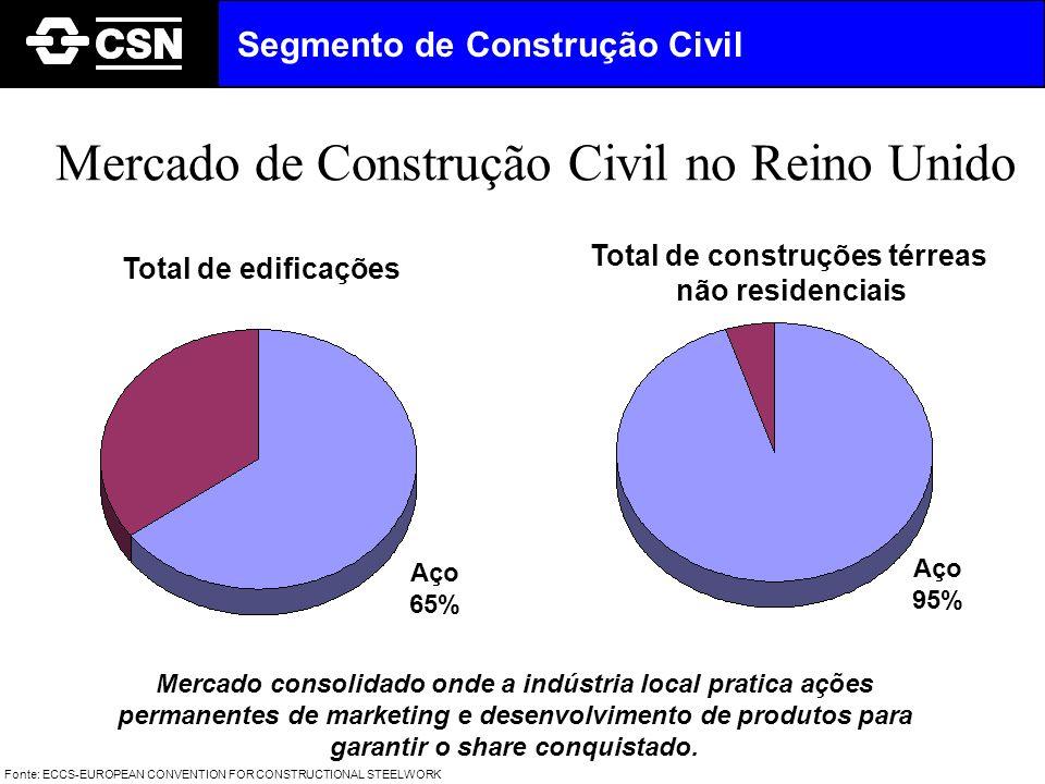 Mercado de Construção Civil no Reino Unido Total de edificações Total de construções térreas não residenciais Aço 65% Aço 95% Mercado consolidado onde