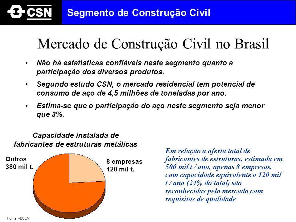 Mercado de Construção Civil no Brasil Não há estatísticas confiáveis neste segmento quanto a participação dos diversos produtos. Segundo estudo CSN, o