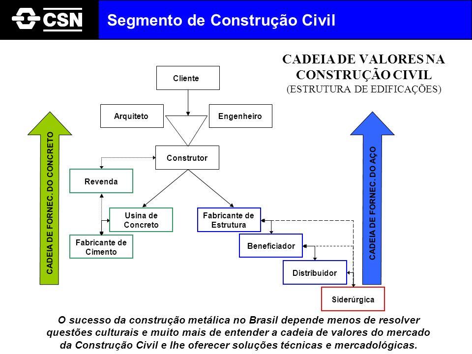 CADEIA DE VALORES NA CONSTRUÇÃO CIVIL (ESTRUTURA DE EDIFICAÇÕES) O sucesso da construção metálica no Brasil depende menos de resolver questões cultura