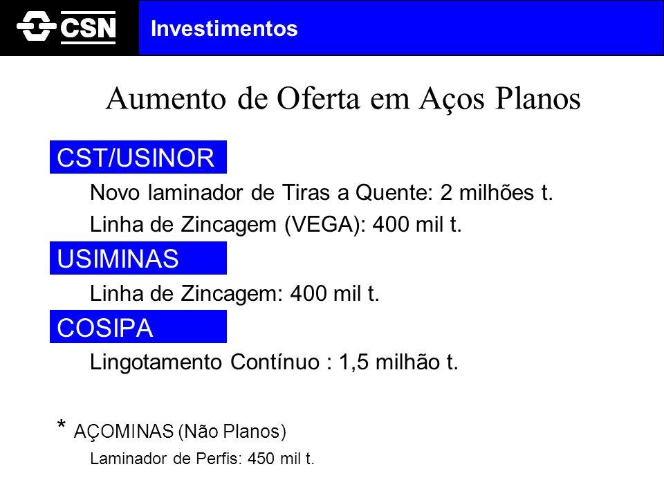 Aumento de Oferta em Aços Planos CST/USINOR Novo laminador de Tiras a Quente: 2 milhões t. Linha de Zincagem (VEGA): 400 mil t. USIMINAS Linha de Zinc