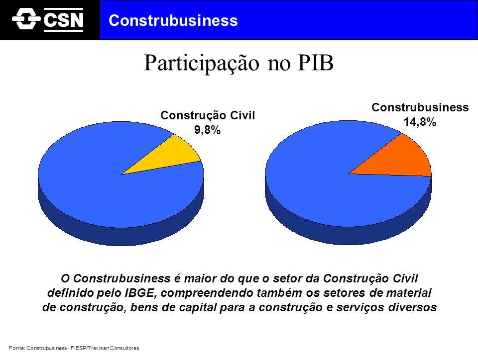 Participação no PIB Construção Civil 9,8% Construbusiness 14,8% O Construbusiness é maior do que o setor da Construção Civil definido pelo IBGE, compr