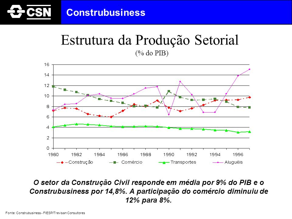 O setor da Construção Civil responde em média por 9% do PIB e o Construbusiness por 14,8%. A participação do comércio diminuiu de 12% para 8%. Estrutu