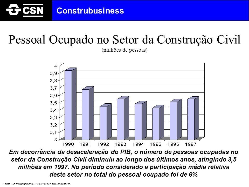 Em 1997, o setor da Construção Civil foi o maior empregador do setor industrial Pessoal Ocupado (milhões) Fonte: Construbusiness - FIESP/Trevisan Consultores Construbusiness