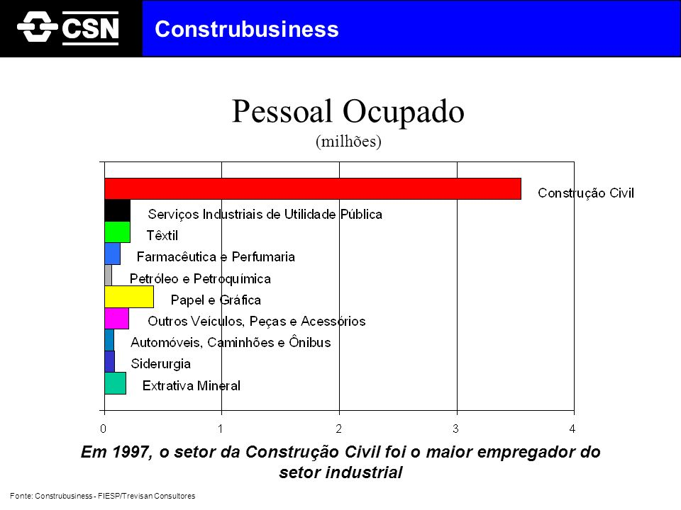 Os principais fatores condicionantes do crescimento do Construbusiness estão relacionados com a oferta e a demanda de produtos e serviços, além da disponibilidade de recursos DEMANDA PODER AQUISITIVO OFERTA RACIONALIZAÇÃO/ INDUSTRIALIZAÇÃO DO PROCESSO RECURSOS ATRATIVIDADE E DESREGULAMENTAÇÃO Construbusiness Fonte: Construbusiness - FIESP/Trevisan Consultores