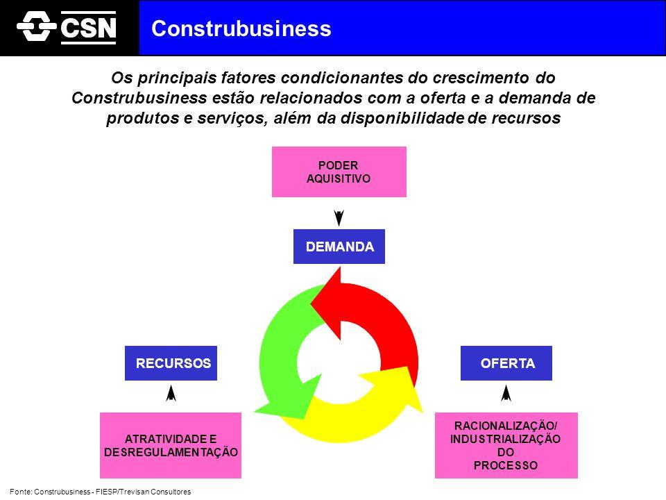 Os principais fatores condicionantes do crescimento do Construbusiness estão relacionados com a oferta e a demanda de produtos e serviços, além da dis