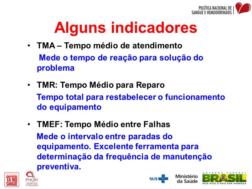 Alguns indicadores TMA – Tempo médio de atendimento Mede o tempo de reação para solução do problema TMR: Tempo Médio para Reparo Tempo total para rest