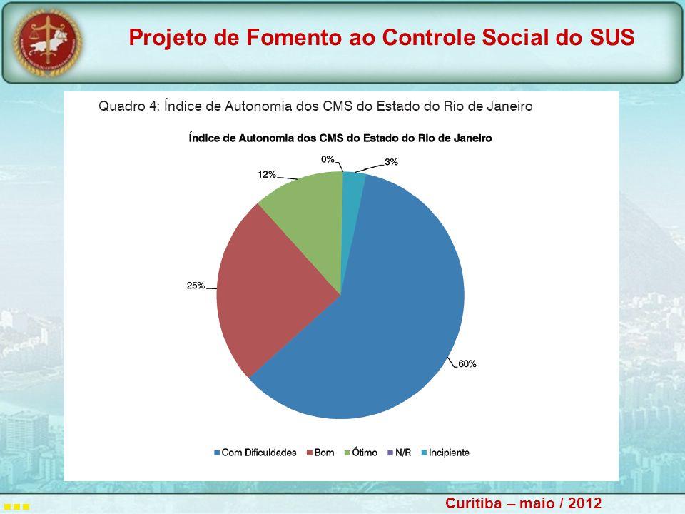 Projeto de Fomento ao Controle Social do SUS Curitiba – maio / 2012