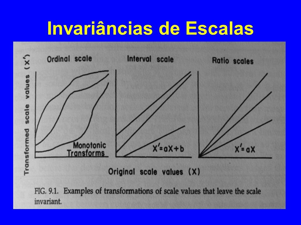 Invariâncias de Escalas