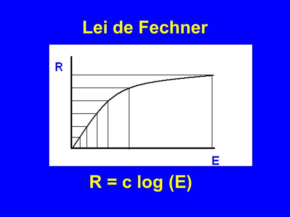 R = c log (E) Lei de Fechner