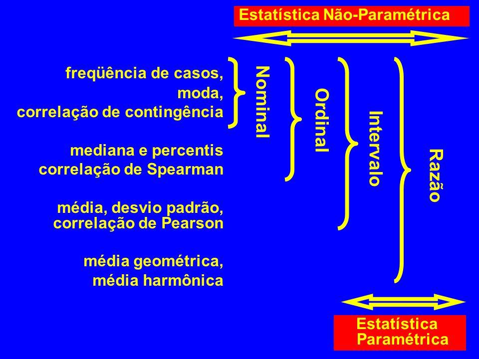 freqüência de casos, moda, correlação de contingência mediana e percentis correlação de Spearman média, desvio padrão, correlação de Pearson média geo