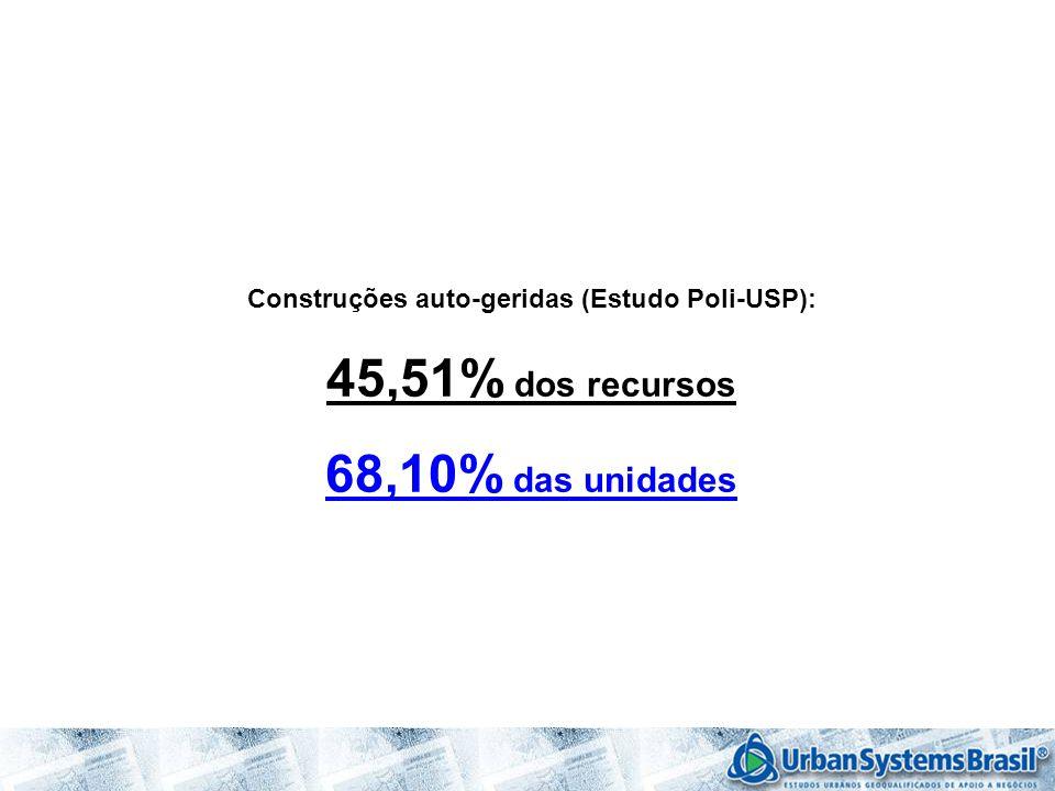 Construções auto-geridas (Estudo Poli-USP): 45,51% dos recursos 68,10% das unidades