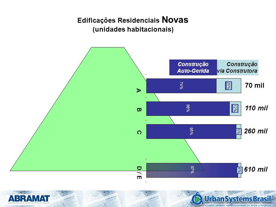 Edificações Residenciais Novas (unidades habitacionais) Construção via Construtora Construção Auto-Gerida 110 mil 260 mil 74% 88% 95% 97% 26% 12% 5% 4