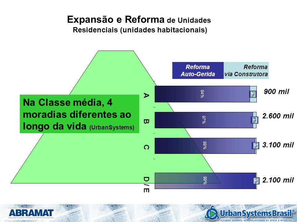 Expansão e Reforma de Unidades Residenciais (unidades habitacionais) 94% 97% 99% 7% 4% 1% A B C D / E Reforma via Construtora Reforma Auto-Gerida 2.60