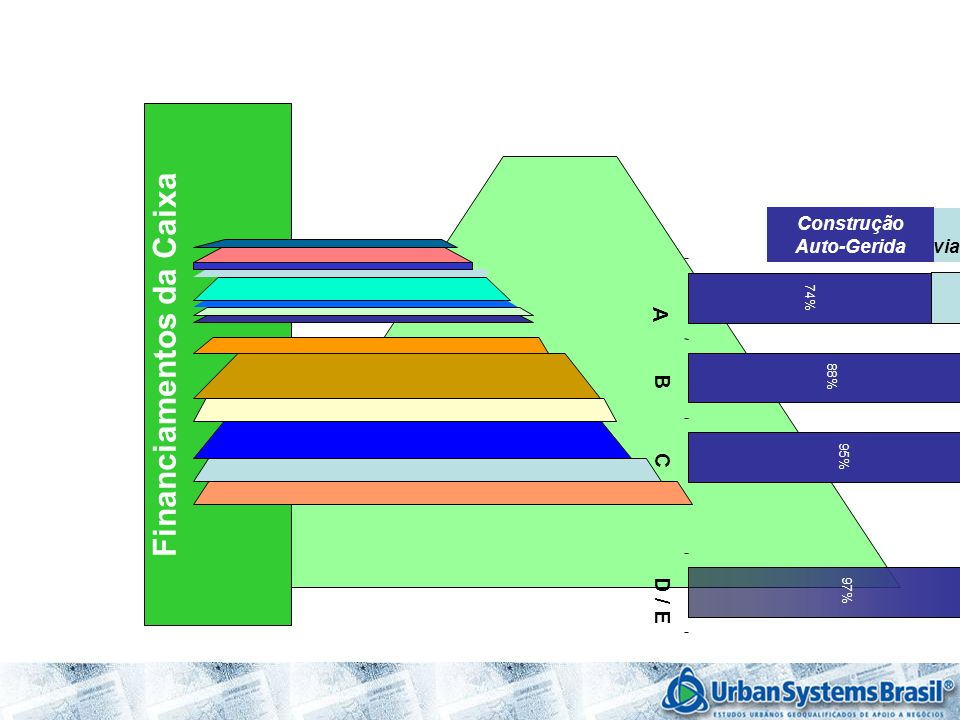 Financiamentos da Caixa Construção via Construtora Construção Auto-Gerida 74% 88% 95% 97% 26% 12% 5% 4% A B C D / E