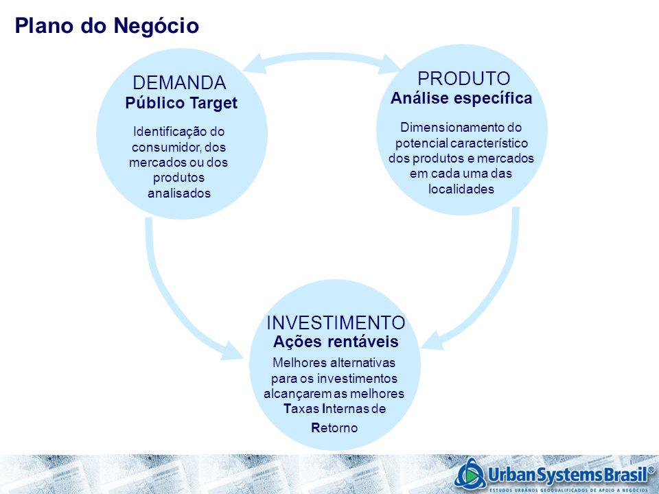 DEMANDA Público Target Identificação do consumidor, dos mercados ou dos produtos analisados PRODUTO Análise específica Dimensionamento do potencial ca