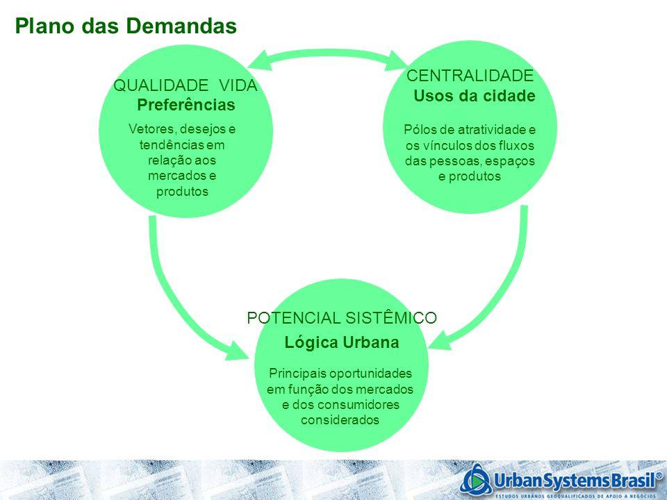 QUALIDADE VIDA Preferências Vetores, desejos e tendências em relação aos mercados e produtos CENTRALIDADE Usos da cidade Pólos de atratividade e os ví