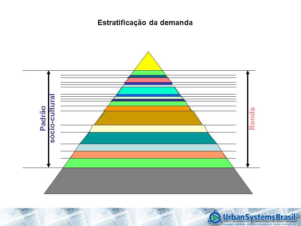 Estratificação da demanda Padrão sócio-cultural Renda