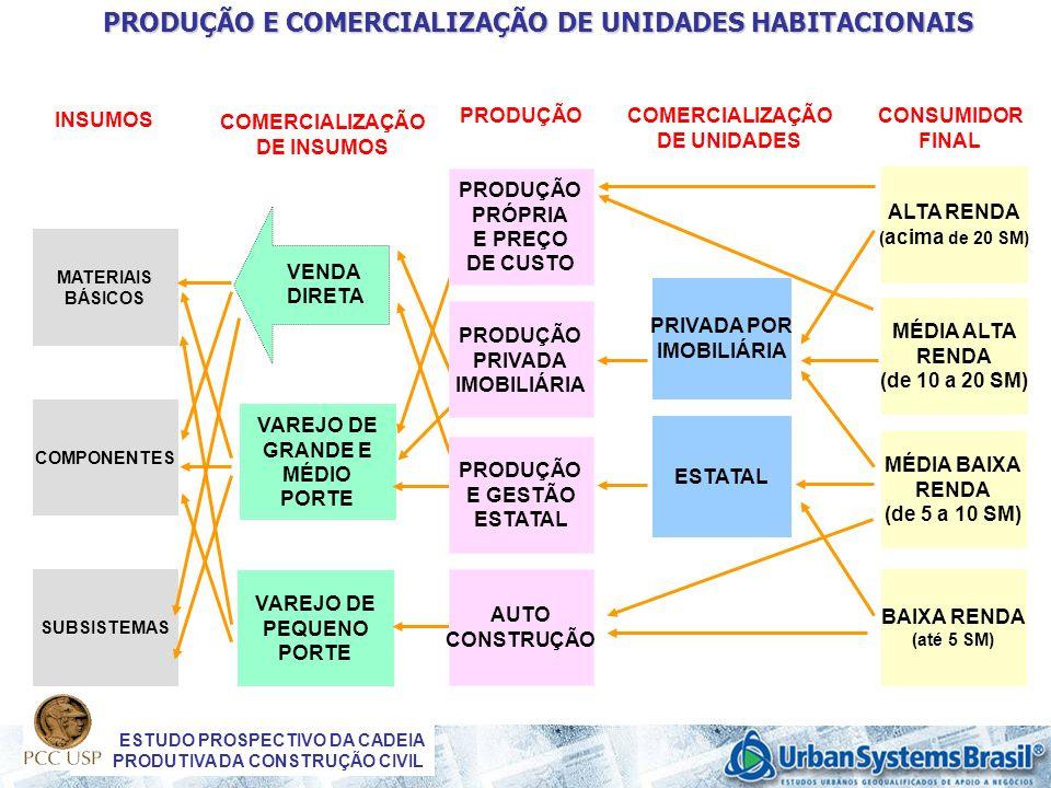 ESTUDO PROSPECTIVO DA CADEIA PRODUTIVA DA CONSTRUÇÃO CIVIL PRODUÇÃO E COMERCIALIZAÇÃO DE UNIDADES HABITACIONAIS CONSUMIDOR FINAL ALTA RENDA ( acima de