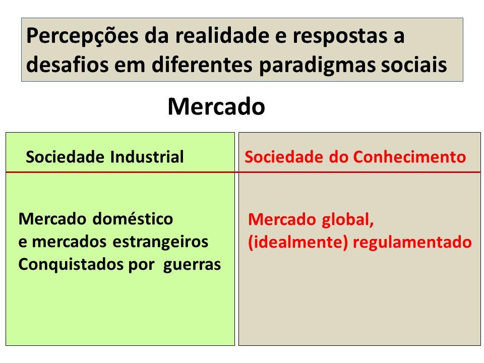 Mercado doméstico e mercados estrangeiros Conquistados por guerras Mercado global, (idealmente) regulamentado Mercado Sociedade Industrial Sociedade d
