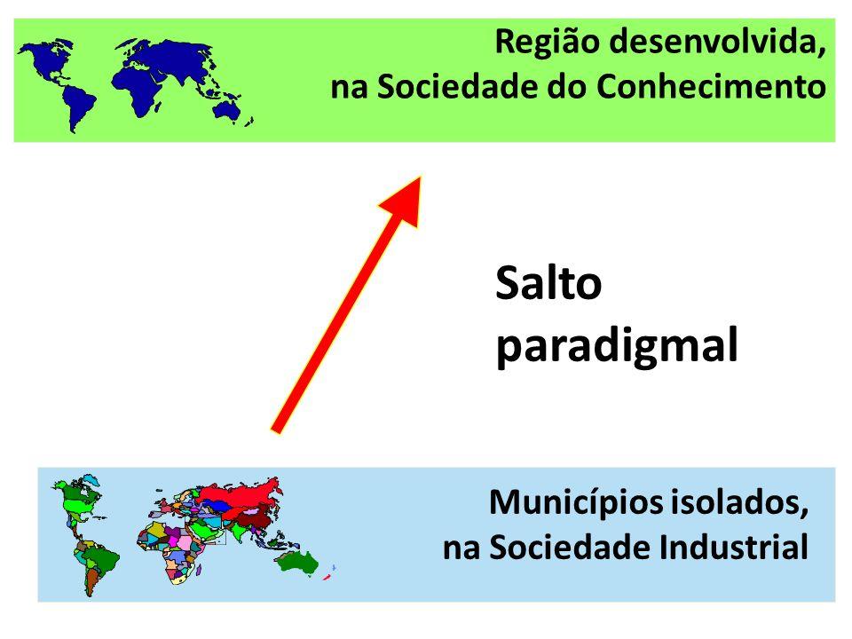 Salto paradigmal Municípios isolados, na Sociedade Industrial Região desenvolvida, na Sociedade do Conhecimento