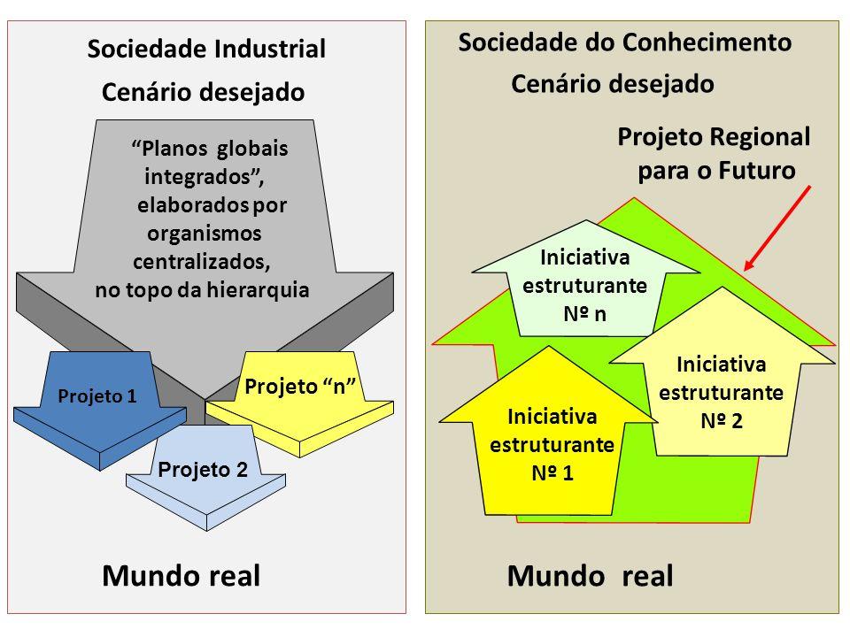 Planos globais integrados, elaborados por organismos centralizados, no topo da hierarquia Mundo real Projeto n Projeto 2 Cenário desejado Projeto 1 So